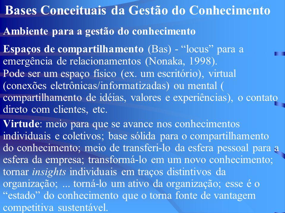 Bases Conceituais da Gestão do Conhecimento Ambiente para a gestão do conhecimento Espaços de compartilhamento (Bas) - locus para a emergência de relacionamentos (Nonaka, 1998).