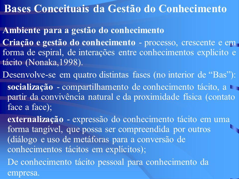 Bases Conceituais da Gestão do Conhecimento Ambiente para a gestão do conhecimento Criação e gestão do conhecimento - processo, crescente e em forma de espiral, de interações entre conhecimentos explícito e tácito (Nonaka,1998).