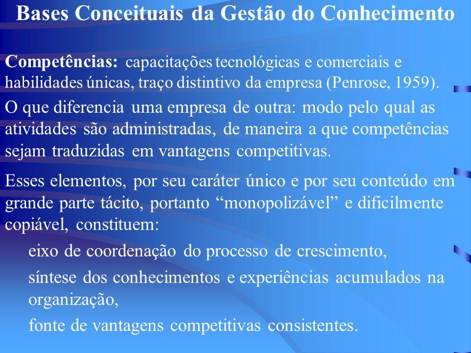 Bases Conceituais da Gestão do Conhecimento Competências: capacitações tecnológicas e comerciais e habilidades únicas, traço distintivo da empresa (Pe