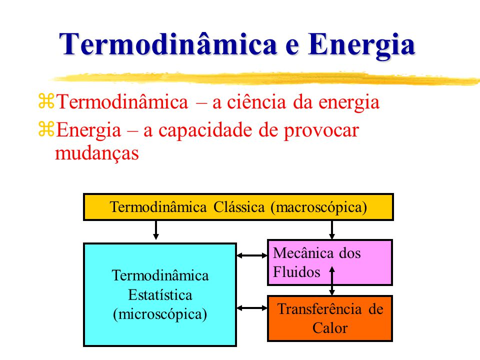 SISTEMAS TERMODINÂMICOS Um sistema é uma região do espaço ou uma quantidade de matéria que queremos estudar.