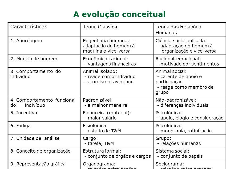 A evolução conceitual Características Teoria ClássicaTeoria das Relações Humanas 1. AbordagemEngenharia humana: - adaptação do homem à máquina e vice-