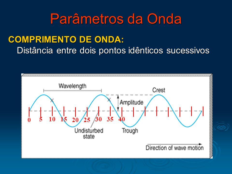 COMPRIMENTO DE ONDA: Distância entre dois pontos idênticos sucessivos 51015 2025 303540 0 Parâmetros da Onda