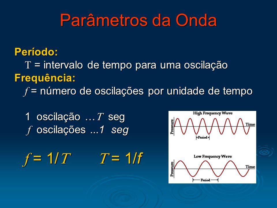 Período:  = intervalo de tempo para uma oscilação Frequência: f = número de oscilações por unidade de tempo 1 oscilação …  seg f oscilações...1 seg