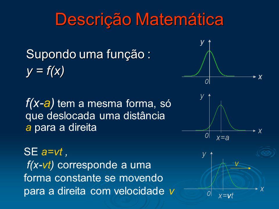 Descrição Matemática f(x-a) tem a mesma forma, só que deslocada uma distância a para a direita Supondo uma função : y = f(x) SE a=vt, f(x-vt) correspo