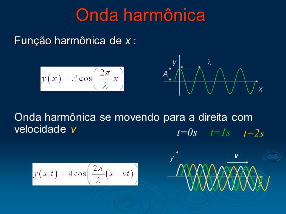 Onda harmônica Função harmônica de x  y x A Onda harmônica se movendo para a direita com velocidade v t=0s x y v t=2s t=1s