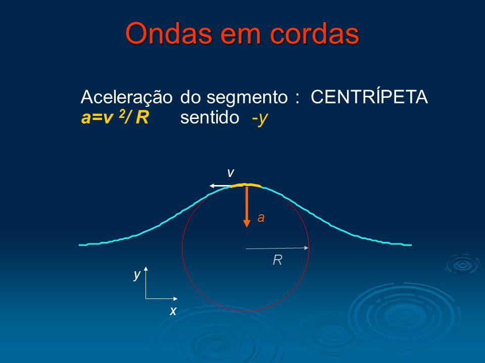 Ondas em cordas R v x y Aceleração do segmento : CENTRÍPETA a=v 2 / R sentido -y a