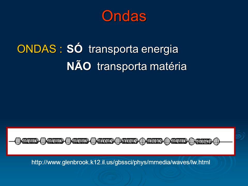 Tipos de Onda MECÂNICAS : meio material Som Som Ondas de Terremotos Ondas de Terremotos Ondas nas cordas Ondas nas cordas ELETROMAGNÉTICAS : vácuo Luz Luz Ondas de rádio Ondas de rádio Raios X Raios X DE MATÉRIA : probabilidade Elétrons Elétrons Prótons Prótons Neutrons Neutrons