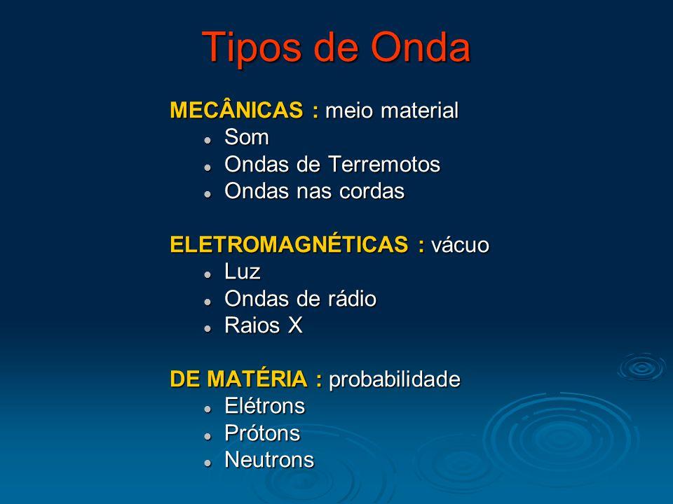 Tipos de Onda MECÂNICAS : meio material Som Som Ondas de Terremotos Ondas de Terremotos Ondas nas cordas Ondas nas cordas ELETROMAGNÉTICAS : vácuo Luz