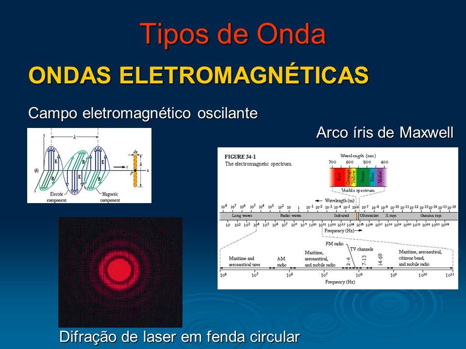 Tipos de Onda ONDAS DE MATÉRIA Louis De Broglie 1924 Difração de elétrons  0 2 ::: Probabilidade de que uma párticula seja detectada num dado ponto