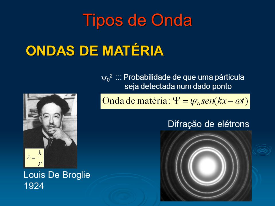 Tipos de Onda ONDAS TRANSVERSAIS Oscilação perpendicular à propagação Ondas na água Ondas na água Ondas de luz Ondas de luz Ondas-S de Terremotos Ondas-S de Terremotos PROPAGAÇÃO DA ONDA OSCILAÇÃO ONDAS LONGITUDINAIS Oscilação paralela à propagação Som Som Ondas-P de Terremotos Ondas-P de Terremotos OSCILAÇÃO
