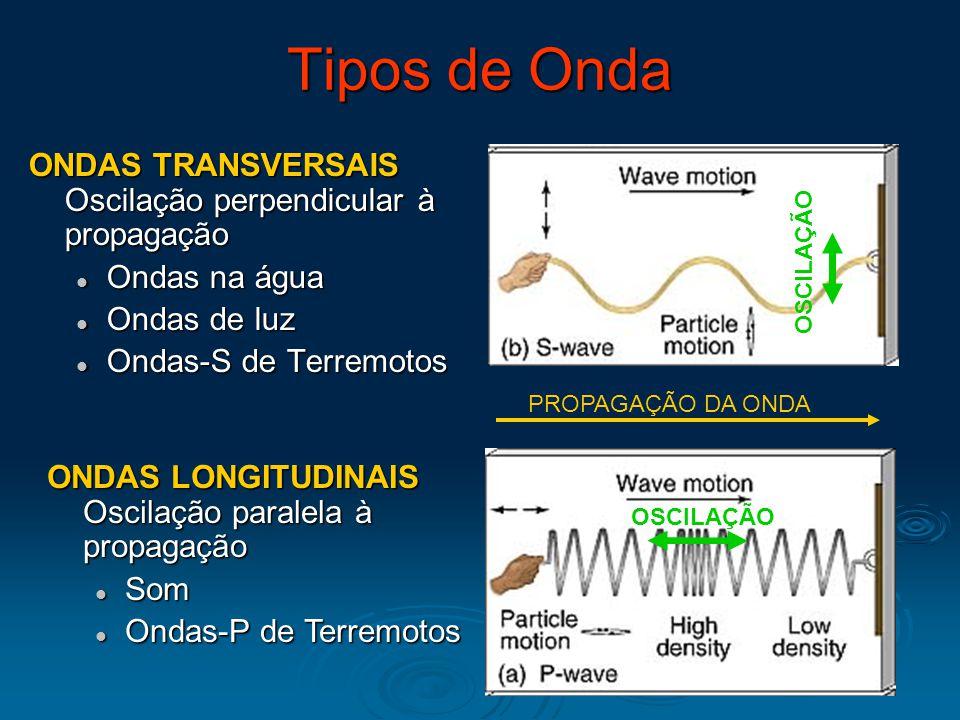 Tipos de Onda ONDAS TRANSVERSAIS Oscilação perpendicular à propagação Ondas na água Ondas na água Ondas de luz Ondas de luz Ondas-S de Terremotos Onda