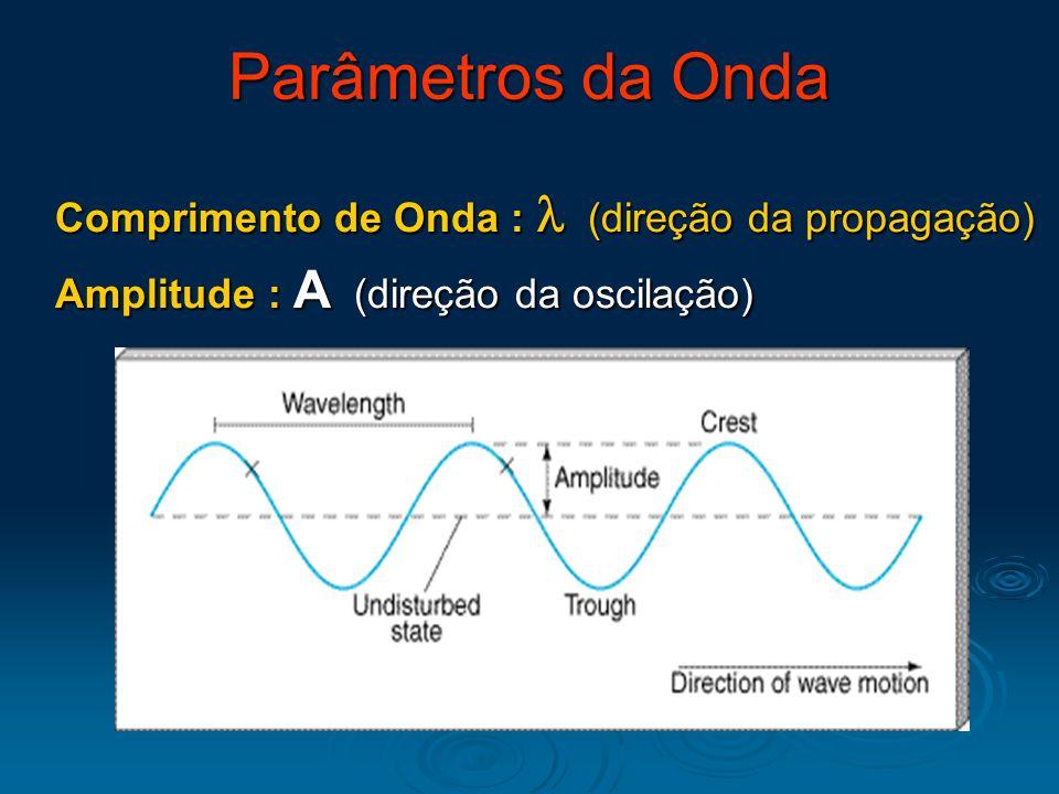 Comprimento de Onda : (direção da propagação) Amplitude : A (direção da oscilação) Parâmetros da Onda