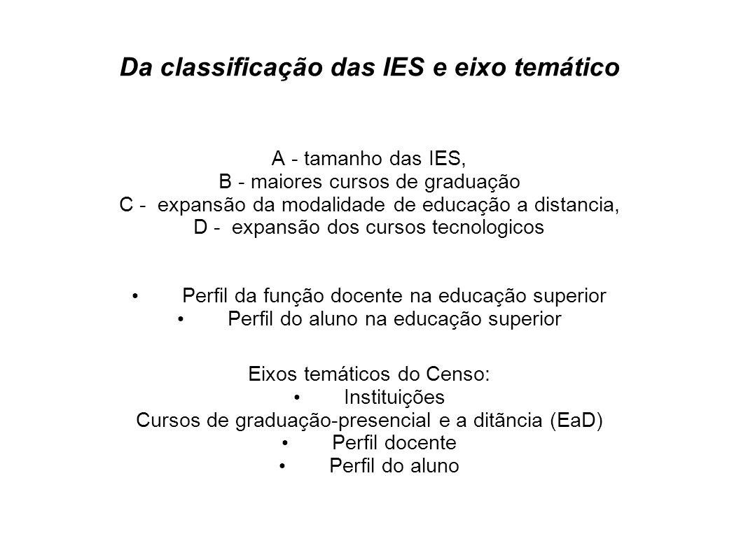 Da classificação das IES e eixo temático A - tamanho das IES, B - maiores cursos de graduação C - expansão da modalidade de educação a distancia, D -