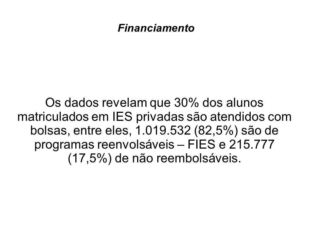 Financiamento Os dados revelam que 30% dos alunos matriculados em IES privadas são atendidos com bolsas, entre eles, 1.019.532 (82,5%) são de programa