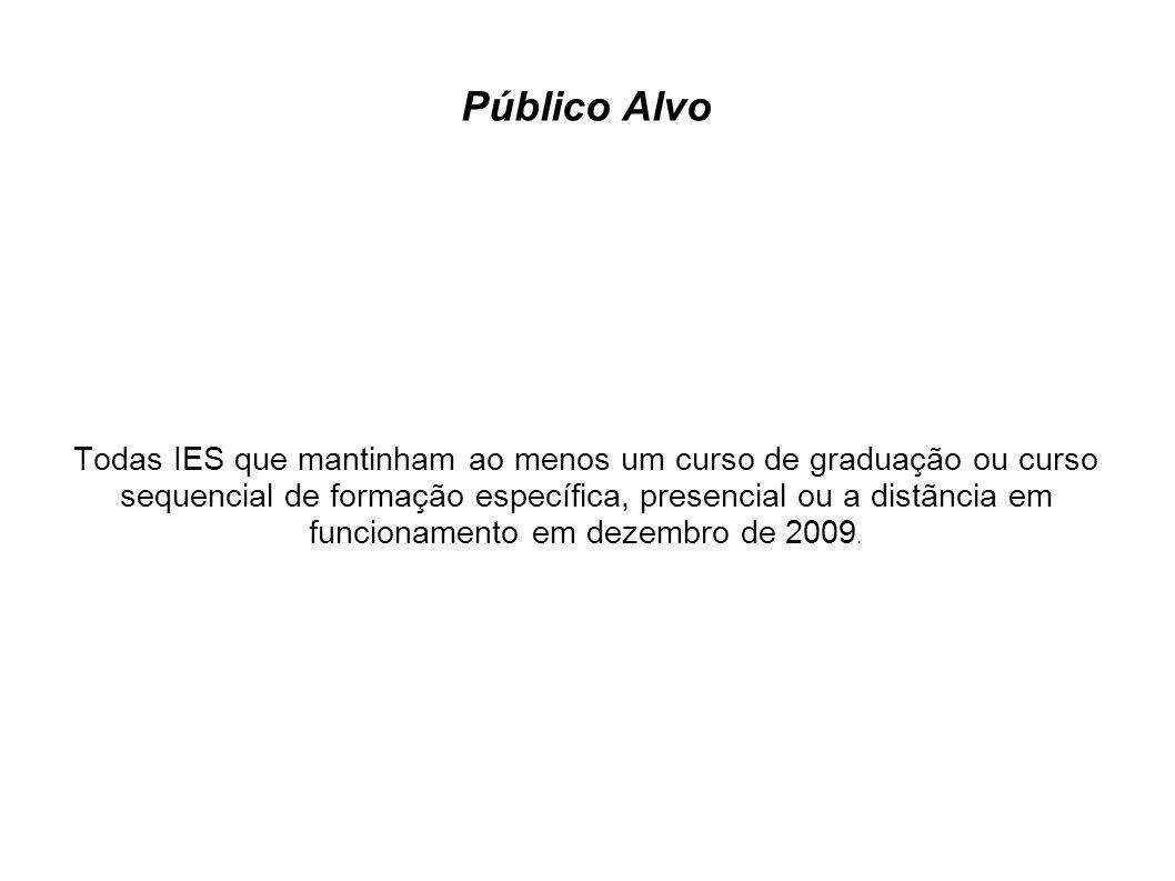 Estrutura organizacional de aplicação da pesquisa\síntese O trabalho está difividido em duas partes: 1) A primeira expõe o processo de coleta, conceituando e comentando os indicadores; 2) A segunda traz um panorama da educação superior brasileira do ano de 2009 apresentando ainda tabelas anexas complementares.