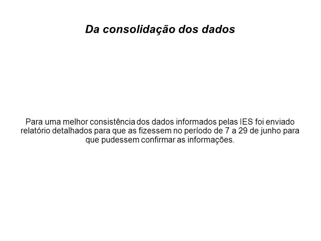 Da consolidação dos dados Para uma melhor consistência dos dados informados pelas IES foi enviado relatório detalhados para que as fizessem no período