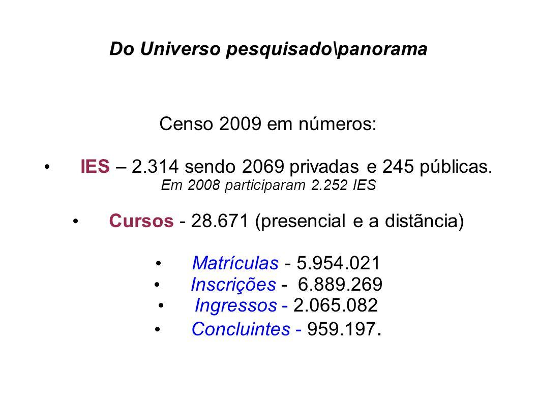 Do Universo pesquisado\panorama Censo 2009 em números: IES – 2.314 sendo 2069 privadas e 245 públicas. Em 2008 participaram 2.252 IES Cursos - 28.671