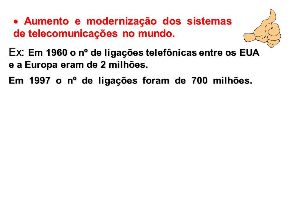  Aumento e modernização dos sistemas de telecomunicações no mundo. Ex: Em 1960 o nº de ligações telefônicas entre os EUA e a Europa eram de 2 milhões