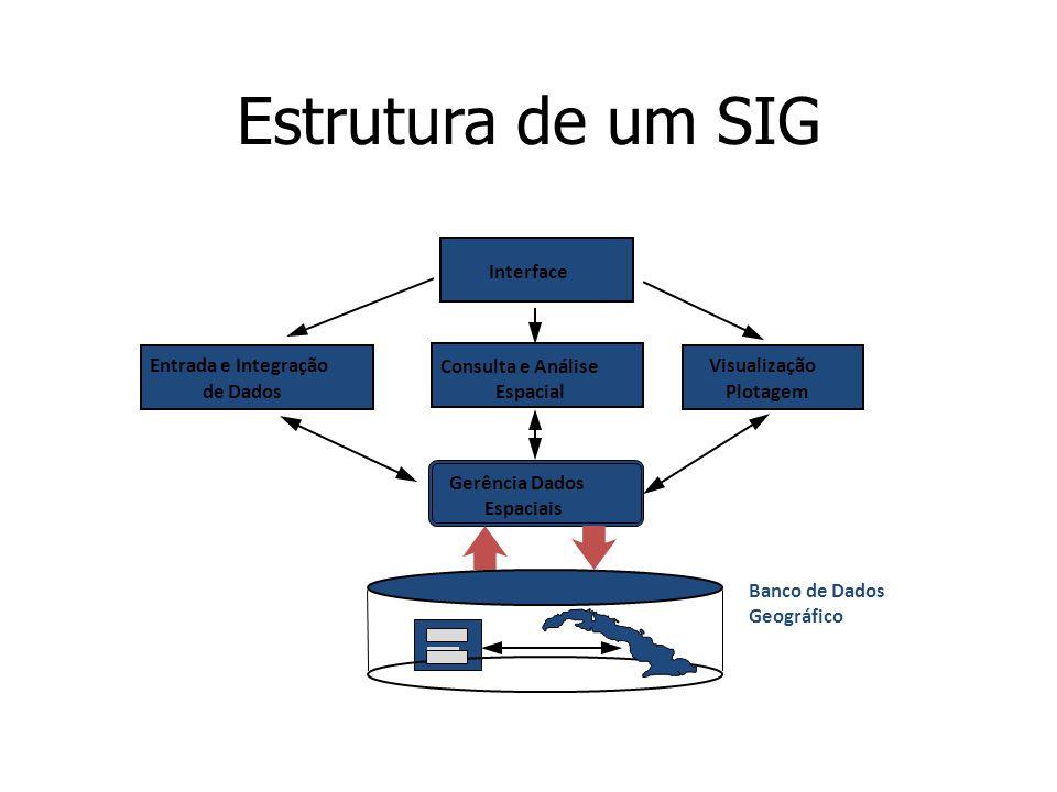 Estrutura de um SIG Interface Consulta e Análise Espacial Entrada e Integração de Dados Visualização Plotagem Gerência Dados Espaciais Banco de Dados