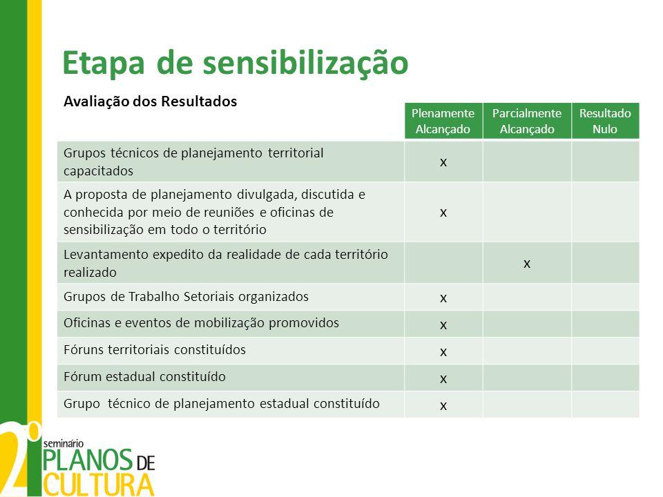 Plenamente Alcançado Parcialmente Alcançado Resultado Nulo Grupos técnicos de planejamento territorial capacitados x A proposta de planejamento divulg