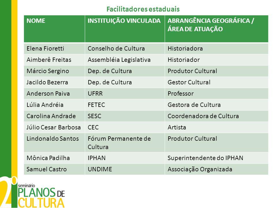 Facilitadores estaduais NOMEINSTITUIÇÃO VINCULADAABRANGÊNCIA GEOGRÁFICA / ÁREA DE ATUAÇÃO Elena FiorettiConselho de CulturaHistoriadora Aimberê Freita