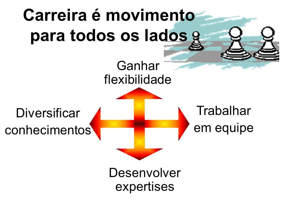 CARREIRA É FEITA DE ESCOLHAS ESCOLHAS