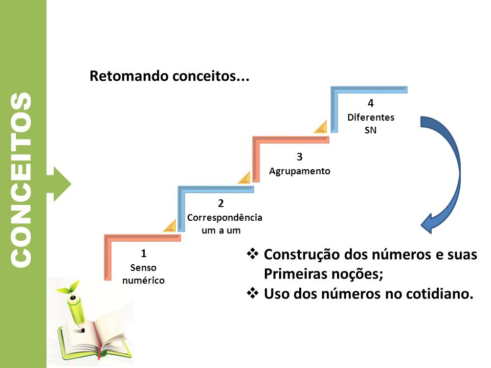 CONCEITOS 1 Senso numérico 3 Agrupamento 4 Diferentes SN 2 Correspondência um a um Retomando conceitos...  Construção dos números e suas Primeiras no