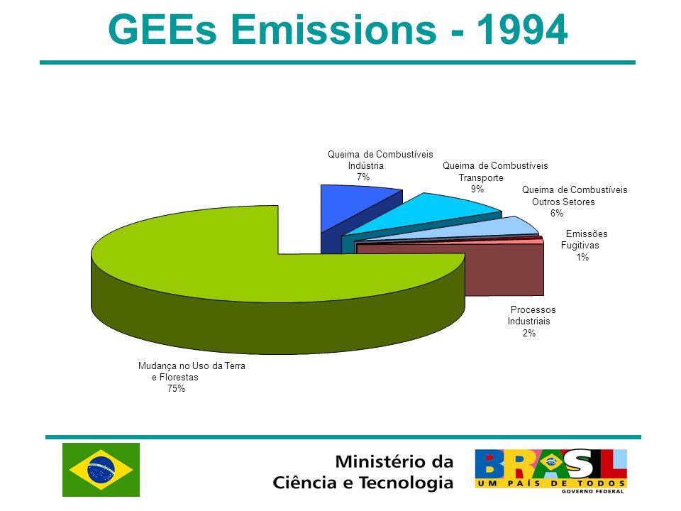GEEs Emissions - 1994 Mudança no Uso da Terra e Florestas 75% Emissões Fugitivas 1% Processos Industriais 2% Queima de Combustíveis Outros Setores 6% Queima de Combustíveis Transporte 9% Queima de Combustíveis Indústria 7%