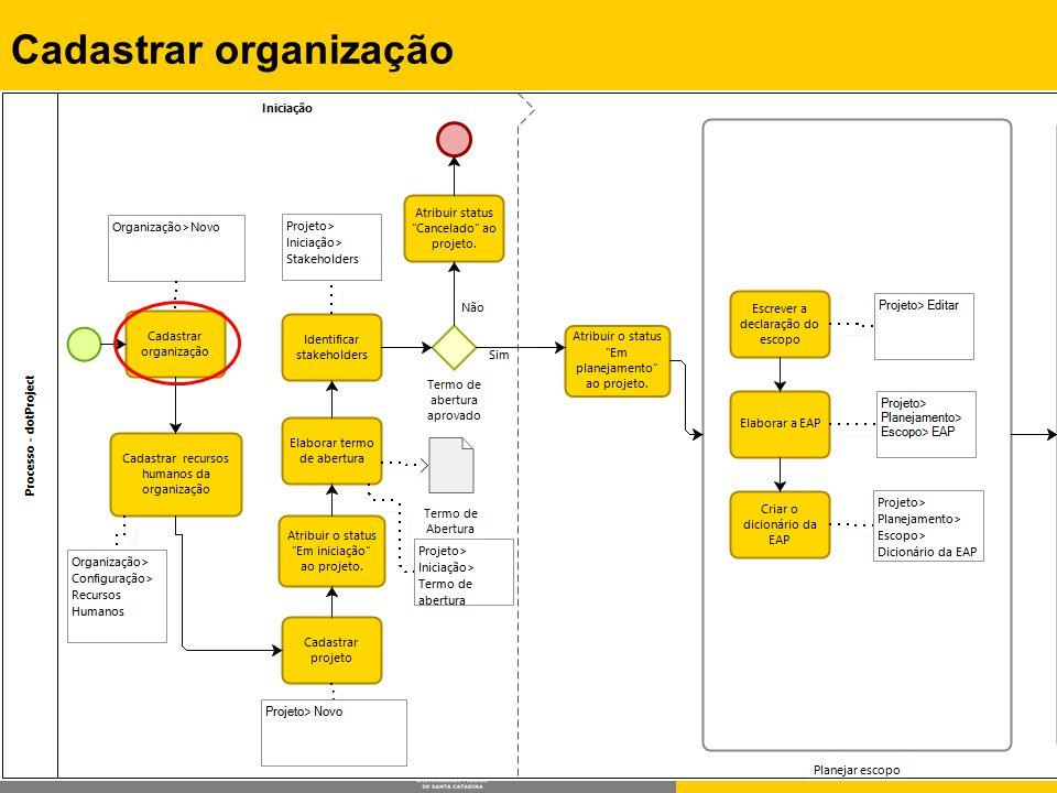 Rafael Queiroz Gonçalves, M.Sc. Prof. Dr. Christiane G.von Wangenheim, PMP Cadastrar organização