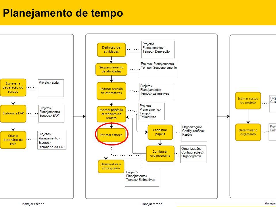 Rafael Queiroz Gonçalves, M.Sc. Prof. Dr. Christiane G.von Wangenheim, PMP Planejamento de tempo