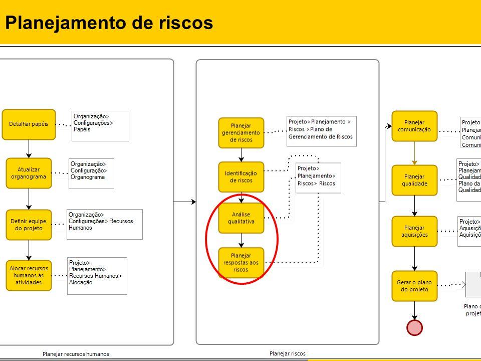 Rafael Queiroz Gonçalves, M.Sc. Prof. Dr. Christiane G.von Wangenheim, PMP Planejamento de riscos