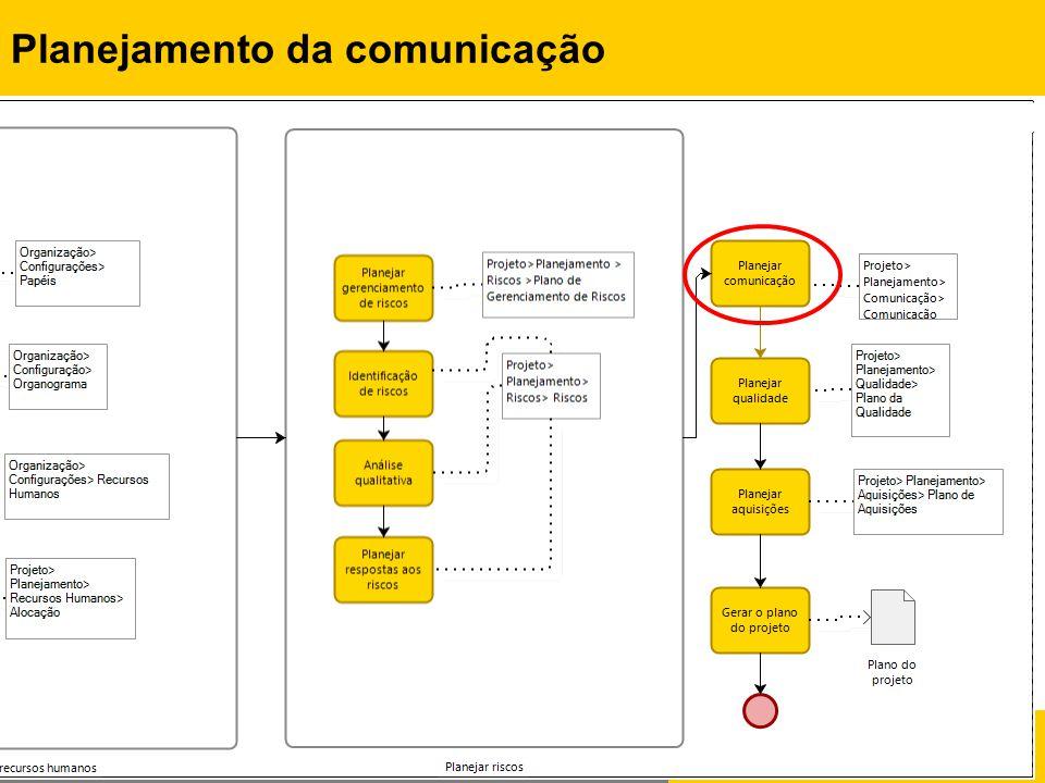 Rafael Queiroz Gonçalves, M.Sc. Prof. Dr. Christiane G.von Wangenheim, PMP Planejamento da comunicação