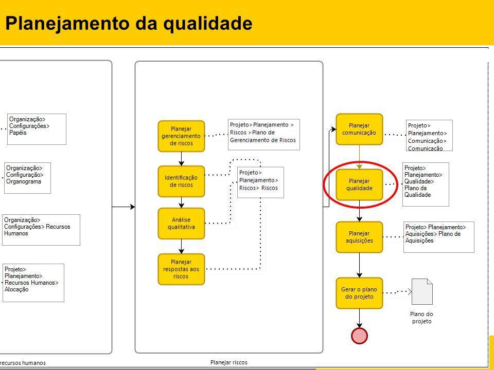 Rafael Queiroz Gonçalves, M.Sc. Prof. Dr. Christiane G.von Wangenheim, PMP Planejamento da qualidade