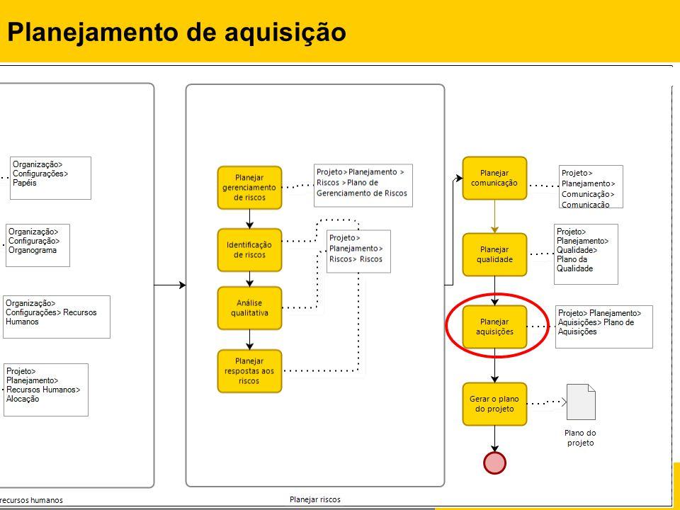 Rafael Queiroz Gonçalves, M.Sc. Prof. Dr. Christiane G.von Wangenheim, PMP Planejamento de aquisição