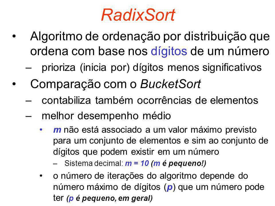 RadixSort Algoritmo de ordenação por distribuição que ordena com base nos dígitos de um número –prioriza (inicia por) dígitos menos significativos Comparação com o BucketSort –contabiliza também ocorrências de elementos –melhor desempenho médio m não está associado a um valor máximo previsto para um conjunto de elementos e sim ao conjunto de dígitos que podem existir em um número –Sistema decimal: m = 10 (m é pequeno!) o número de iterações do algoritmo depende do número máximo de dígitos (p) que um número pode ter (p é pequeno, em geral)