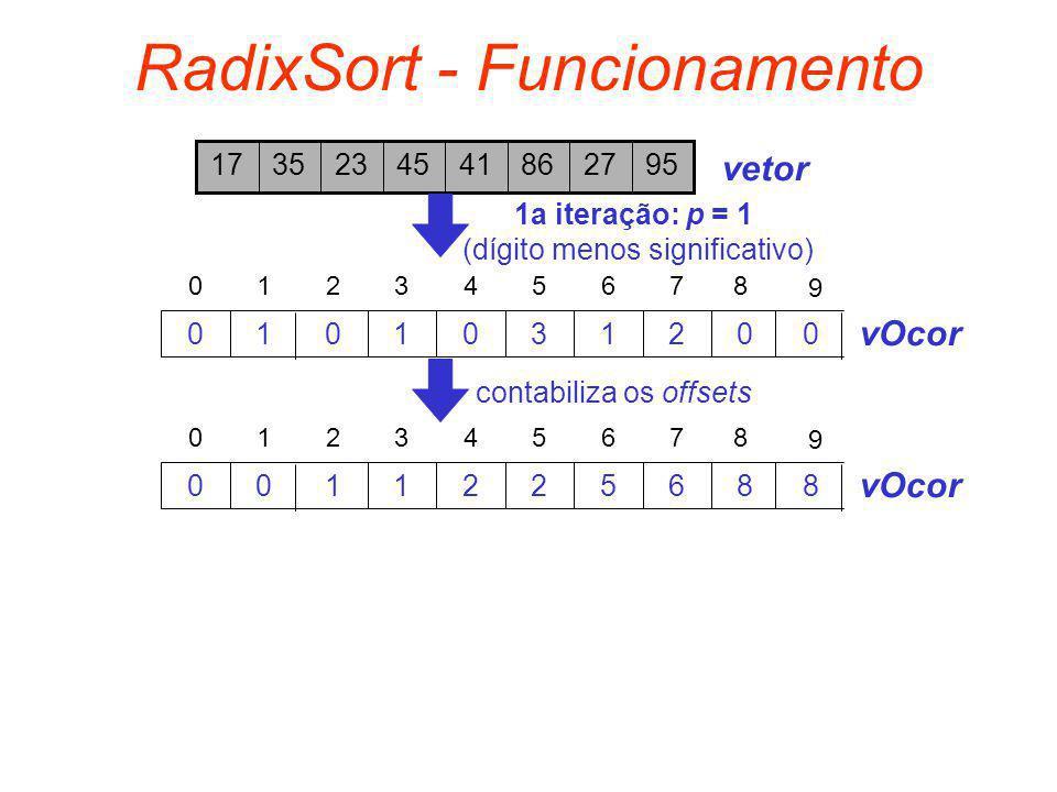 RadixSort - Funcionamento 9527864145233517 vetor 21301010 76543210 vOcor 1a iteração: p = 1 (dígito menos significativo) 8 9 00 65221100 76543210 vOco