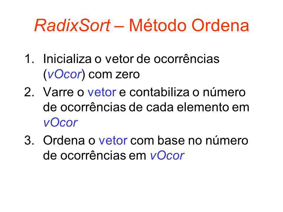 RadixSort – Método Ordena 1.Inicializa o vetor de ocorrências (vOcor) com zero 2.Varre o vetor e contabiliza o número de ocorrências de cada elemento