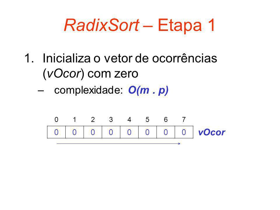 RadixSort – Etapa 1 1.Inicializa o vetor de ocorrências (vOcor) com zero –complexidade: O(m. p) 01234567 00000000 vOcor