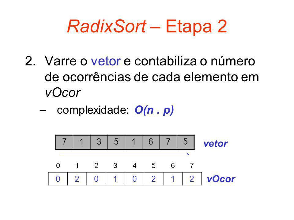 RadixSort – Etapa 2 2.Varre o vetor e contabiliza o número de ocorrências de cada elemento em vOcor –complexidade: O(n. p) 71351675 vetor 01234567 020