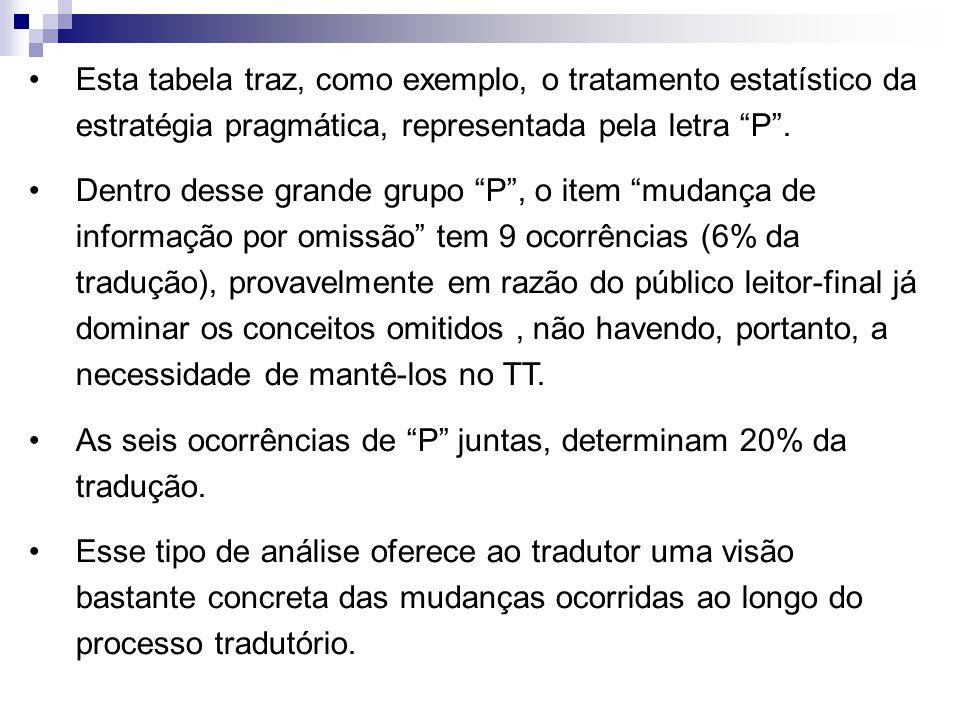 """Esta tabela traz, como exemplo, o tratamento estatístico da estratégia pragmática, representada pela letra """"P"""". Dentro desse grande grupo """"P"""", o item"""