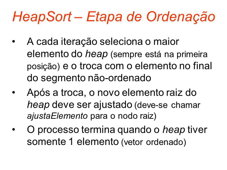 HeapSort – Etapa de Ordenação A cada iteração seleciona o maior elemento do heap (sempre está na primeira posição) e o troca com o elemento no final d