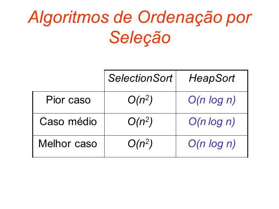 Algoritmos de Ordenação por Seleção O(n log n)O(n 2 )Pior caso O(n log n)O(n 2 )Caso médio O(n log n)O(n 2 ) Melhor caso HeapSortSelectionSort