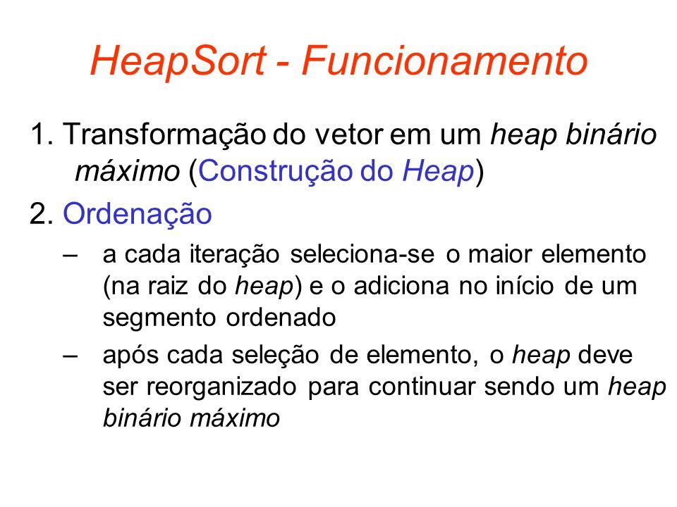 HeapSort - Funcionamento 1. Transformação do vetor em um heap binário máximo (Construção do Heap) 2. Ordenação –a cada iteração seleciona-se o maior e