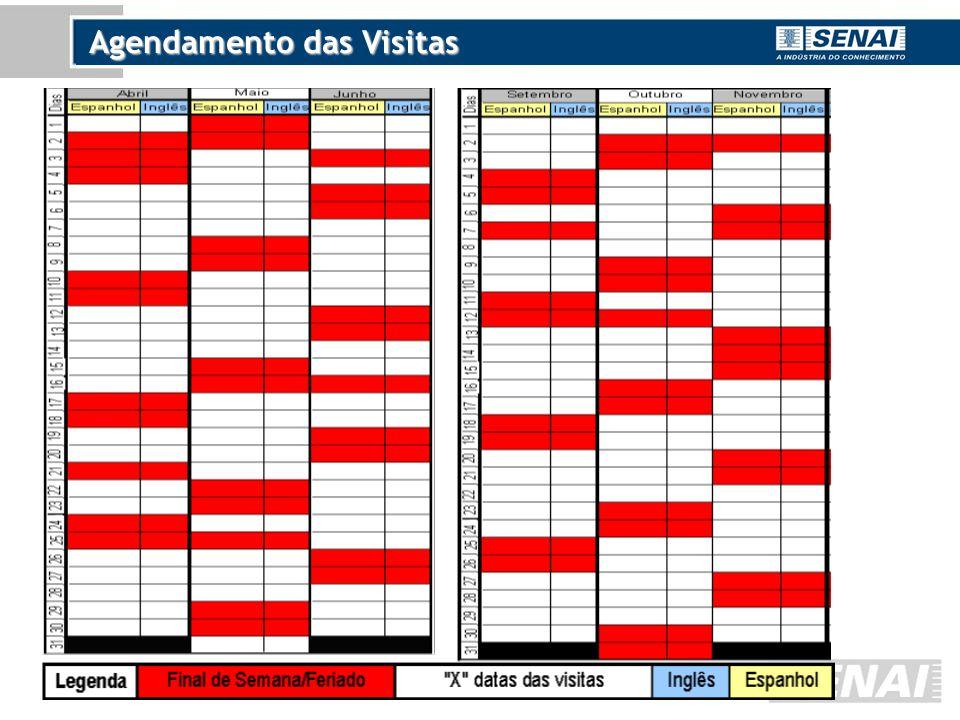 Agendamento das Visitas