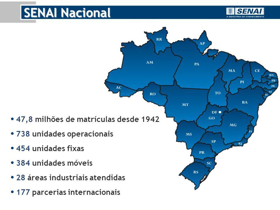 47,8 milhões de matrículas desde 1942 738 unidades operacionais 454 unidades fixas 384 unidades móveis 28 áreas industriais atendidas 177 parcerias internacionais
