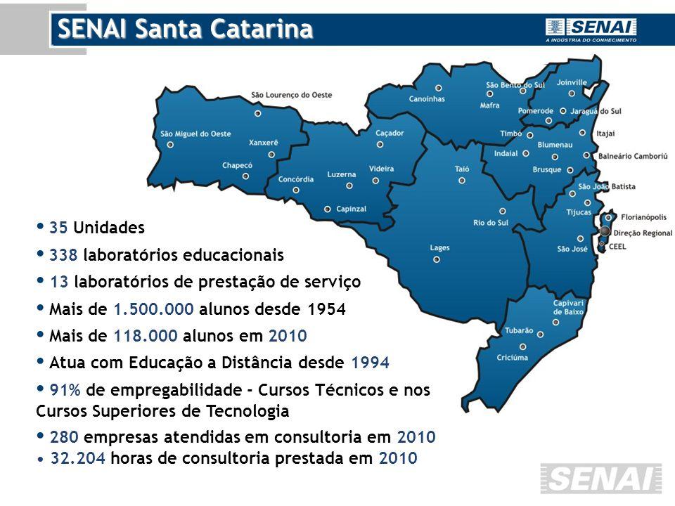 SENAI Santa Catarina 35 Unidades 338 laboratórios educacionais 13 laboratórios de prestação de serviço Mais de 1.500.000 alunos desde 1954 Mais de 118.000 alunos em 2010 Atua com Educação a Distância desde 1994 91% de empregabilidade - Cursos Técnicos e nos Cursos Superiores de Tecnologia 280 empresas atendidas em consultoria em 2010 32.204 horas de consultoria prestada em 2010
