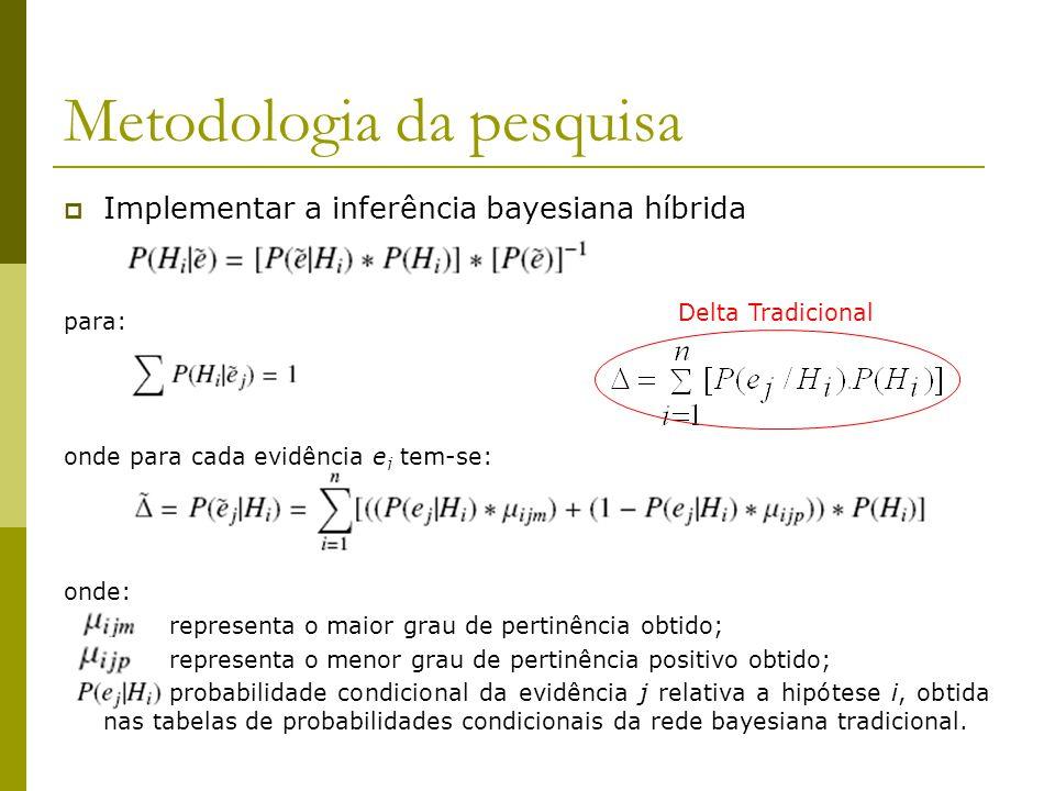 Metodologia da pesquisa  Implementar a inferência bayesiana híbrida para: onde para cada evidência e j tem-se: onde: representa o maior grau de perti