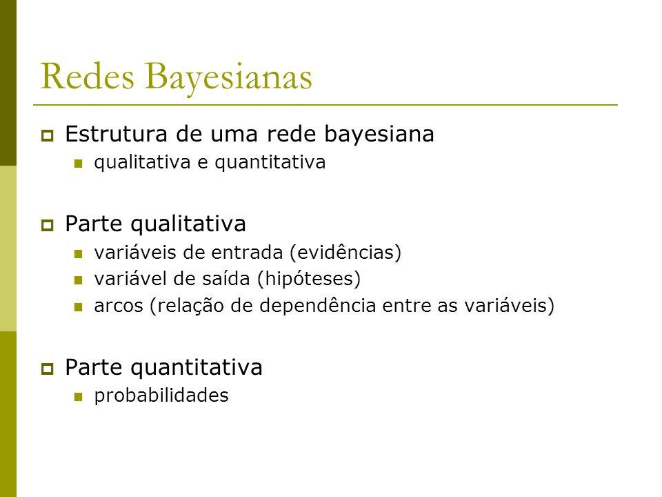 Redes Bayesianas  Estrutura de uma rede bayesiana qualitativa e quantitativa  Parte qualitativa variáveis de entrada (evidências) variável de saída (hipóteses) arcos (relação de dependência entre as variáveis)  Parte quantitativa probabilidades