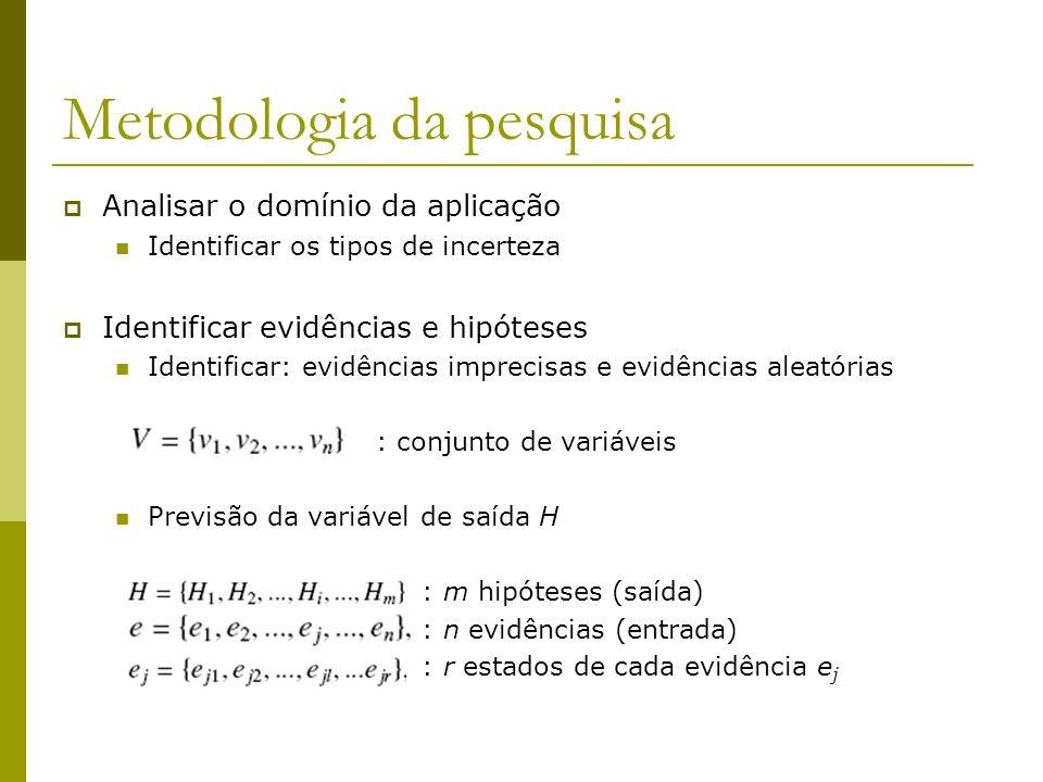 Metodologia da pesquisa  Analisar o domínio da aplicação Identificar os tipos de incerteza  Identificar evidências e hipóteses Identificar: evidênci