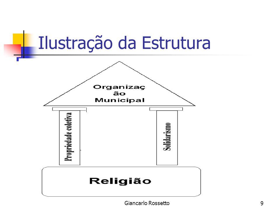 Sistema Jurídico das Missões/ Giancarlo Rossetto9 Ilustração da Estrutura